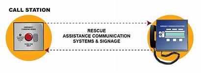 System Cornell Area Rescue Emergency Communication Refuge