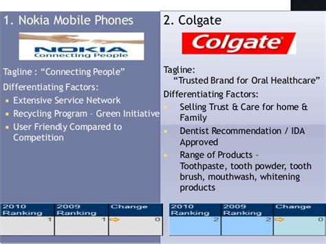 10 Most Trusted Brands India  Section S3 Group4