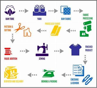 Process Production Shirt Flow Manufacturing Garment Chart