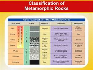 Classifications of Rocks: Sedimentary, Igneous and ...