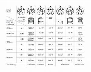 Ceran Kochplatte Einzeln : kochplatte einzeln cool kochplatten online kaufen bei mediamarkt kochfelder und mehr im ~ Frokenaadalensverden.com Haus und Dekorationen