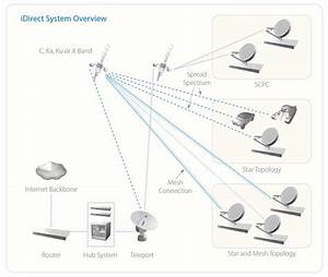 Idirect Infiniti Satellite Router