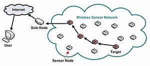 Message Authentication In Sensor Networks Using En