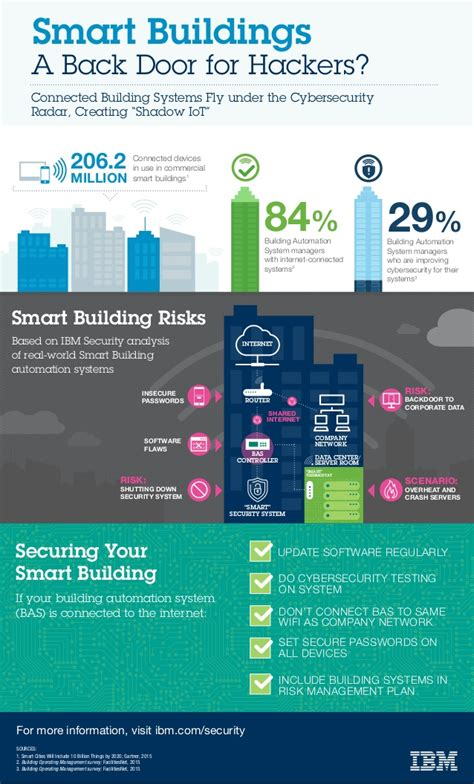 smart buildings   door  hackers