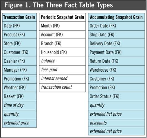 fact table in data warehouse kimball groupfact tables kimball group