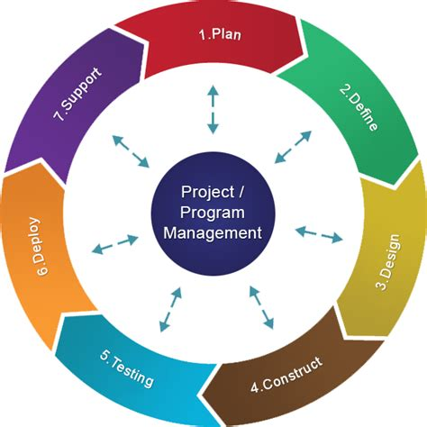 process methodology cdn mobile solutions