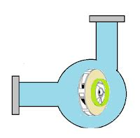 classification  pumps  types  pumps