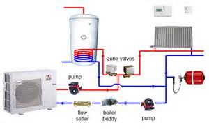 Air Source Heat Pump System Photos