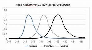 Bluewave U00ae Mx