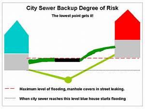 Preventing Sewer Backup