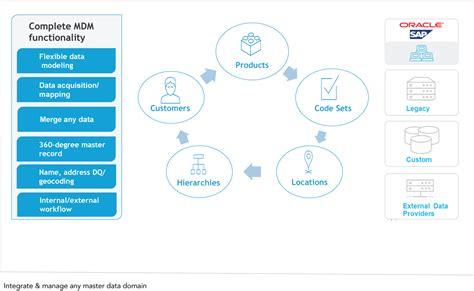 master data management mdm software ag
