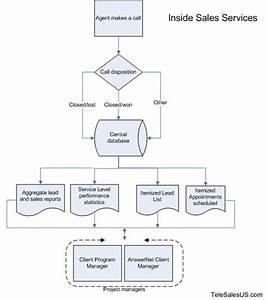 Inside Sales Services