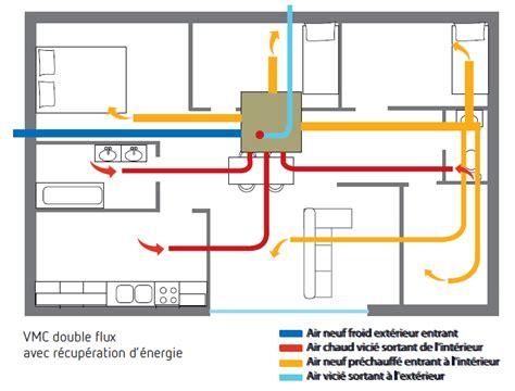 cuisine saine clé 6 ventilation flux avec récupération de