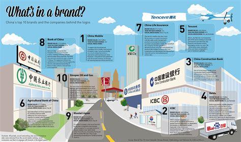 brands china companies logos knowledge ckgsb behind cn edu brand enlarge
