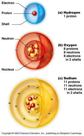 Sodium Of Protons by Image Of Hydrogen Oxygen And Sodium Atoms With Proton