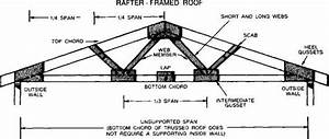 truss plates versus wood gussets building construction With truss diagram parts of a truss pictures to pin on pinterest