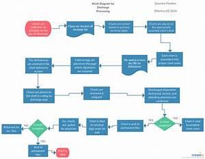 Discharge Process Flowchart