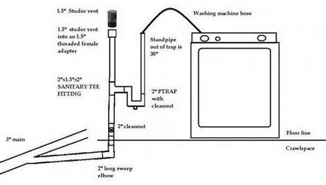 washing machine draining  sinks  toilet  gurgle