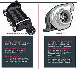 Difference Between Turbocharger And Supercharger