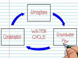 5 Ways To Make A Graphic Organizer