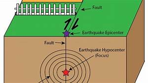 Good vibrations: What Earthquakes can tell us about the ...