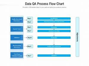 Data Qa Process Flow Chart Presentation Graphics