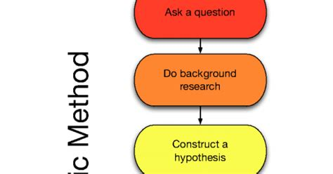 Scientific Method / Introduction to Lab Reports / Rotocopters