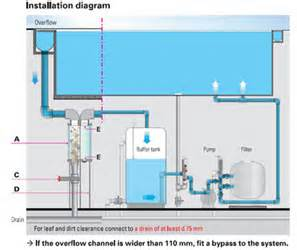 similiar spa plumbing diagram pumps keywords spa pump diagram spa circuit and schematic wiring diagrams for you