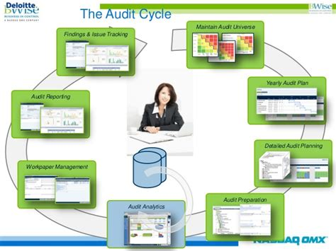 integrated grc