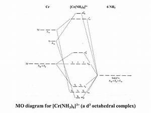 Nh3 Molecular Orbital Diagram