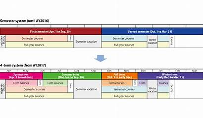 Calendar Academic System Term Semester Four University