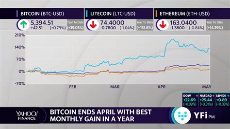 Original air date on the logos. Bitcoin ends April with best monthly gain in a year Video