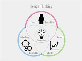 design thinking definition design thinking bearing consulting