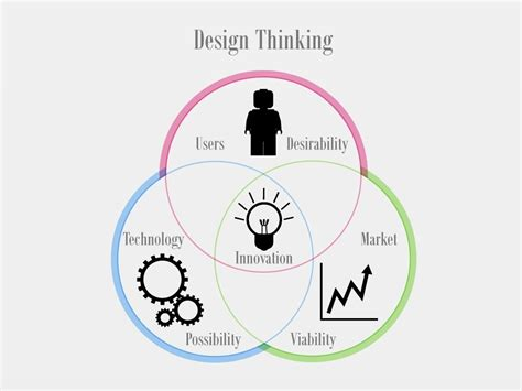 ideo design thinking design thinking bearing consulting