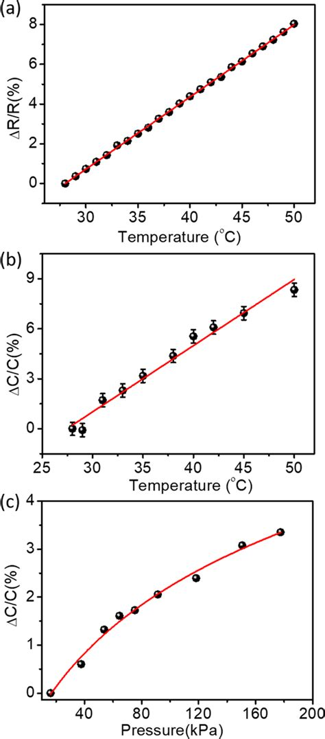 Temperature and pressure sensing. Relative changes in (a