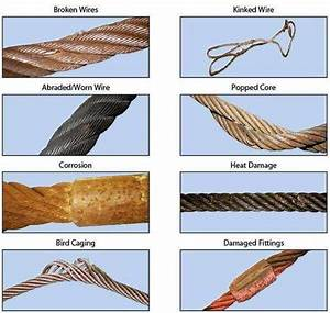 Aircraft Cable Chart Use And Care I I Sling Inc Rigging Products Twin