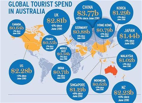 australia tourism bureau rolling out the carpet as tourism takes