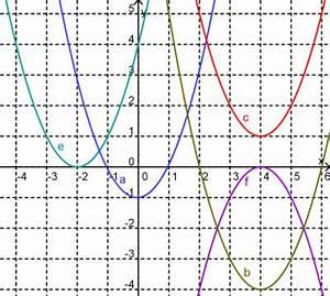 Nullstellen Berechnen X 2 : nullstellen quadratischer funktionen ~ Themetempest.com Abrechnung