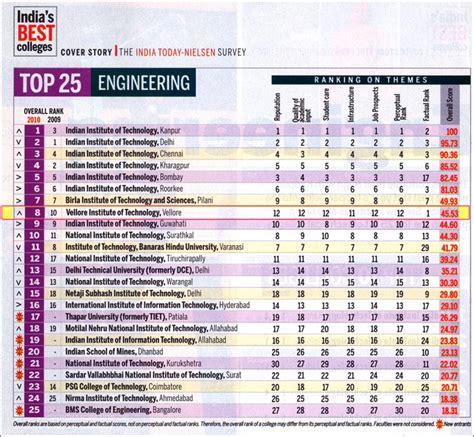 List Of Indian Engineering College Rankings  Blog On Nri