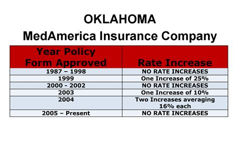 Medamerica Long Term Care Insurance Rate Increases. Becoming Medical Assistant Mba In Social Work. Charles Smith Funeral Home Mckinney Tx. Hvac Companies In Raleigh Nc. Hybrid Electric Cars 2014 Mazda 6 Vs Mazda 3. Medical Insurance For Small Businesses. New Medical Schools 2014 100gb Online Storage. San Diego Junk Removal National Auto Warranty. Panther Creek Pet Clinic Free Domain Registar