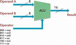 Uvmf  Beyond The Alu Generator Tutorial Extending Actual