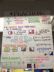 Fractions Anchor Chart, Unit fractions, equivalent ...