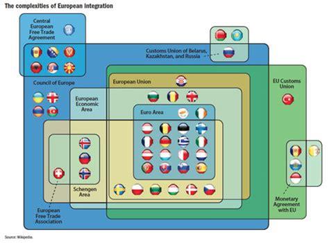 europes road  integration finance development
