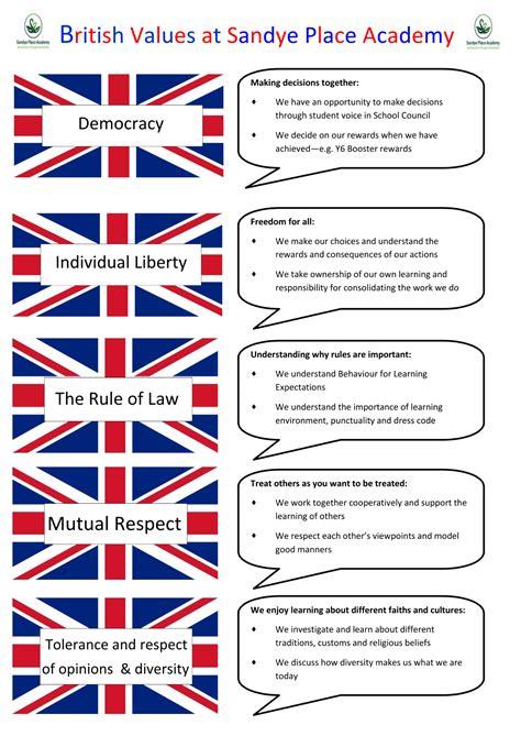 Sandye Place Academy - British Values