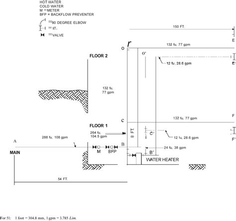 residential plumbing code requirements residential plumbing code requirements 48 with residential