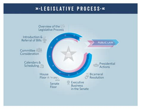 The Legislative Process Overview (video)  Congressgov  Library Of Congress