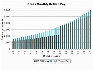 Us Navy Retirement Pay Chart Reviews Of Chart
