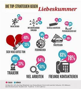 Was Tun Gegen Spatzen Auf Dem Balkon : topstrategien gegen liebeskummer edarling ~ Markanthonyermac.com Haus und Dekorationen