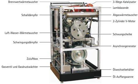 mikro bhkw gas mikro bhkw gas mikro bhkw mit 26 3 elektrischem wirkungsgrad sbz mikro bhkw 1 mikro bhkw