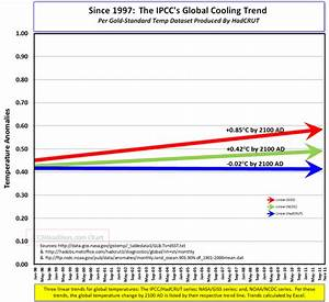 C3: NASA Vs. IPCC: One Finds Global Warming, The Other ...